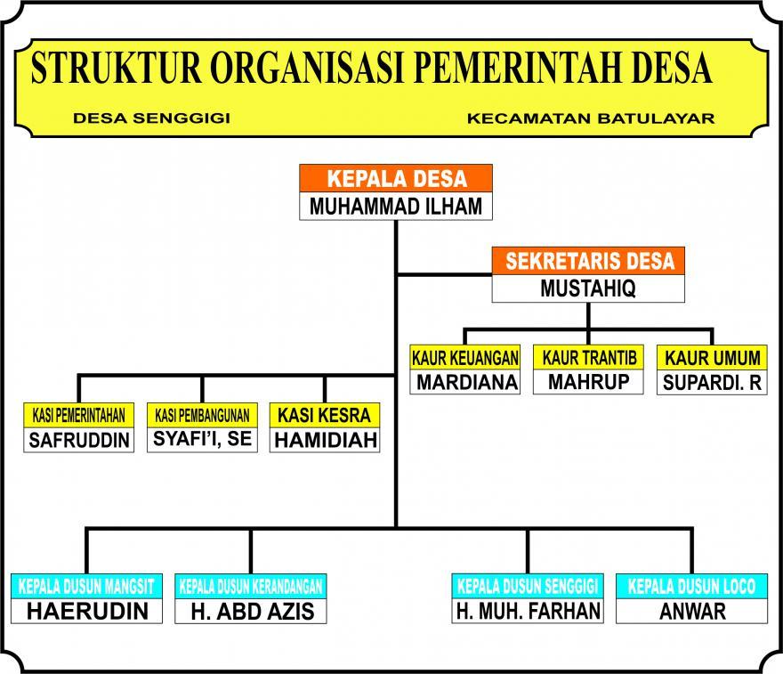 Pembahasan Lengkap Pemerintah Desa menurut Para Ahli dan Contoh Tesis Pemerintah Desa