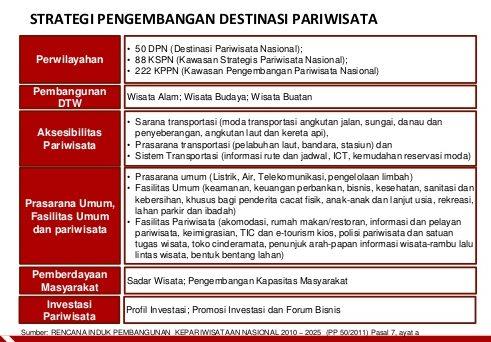 Strategi Pembangunan Kepariwisataan Strategi Pembangunan Kepariwisataan Kabupaten Bangli